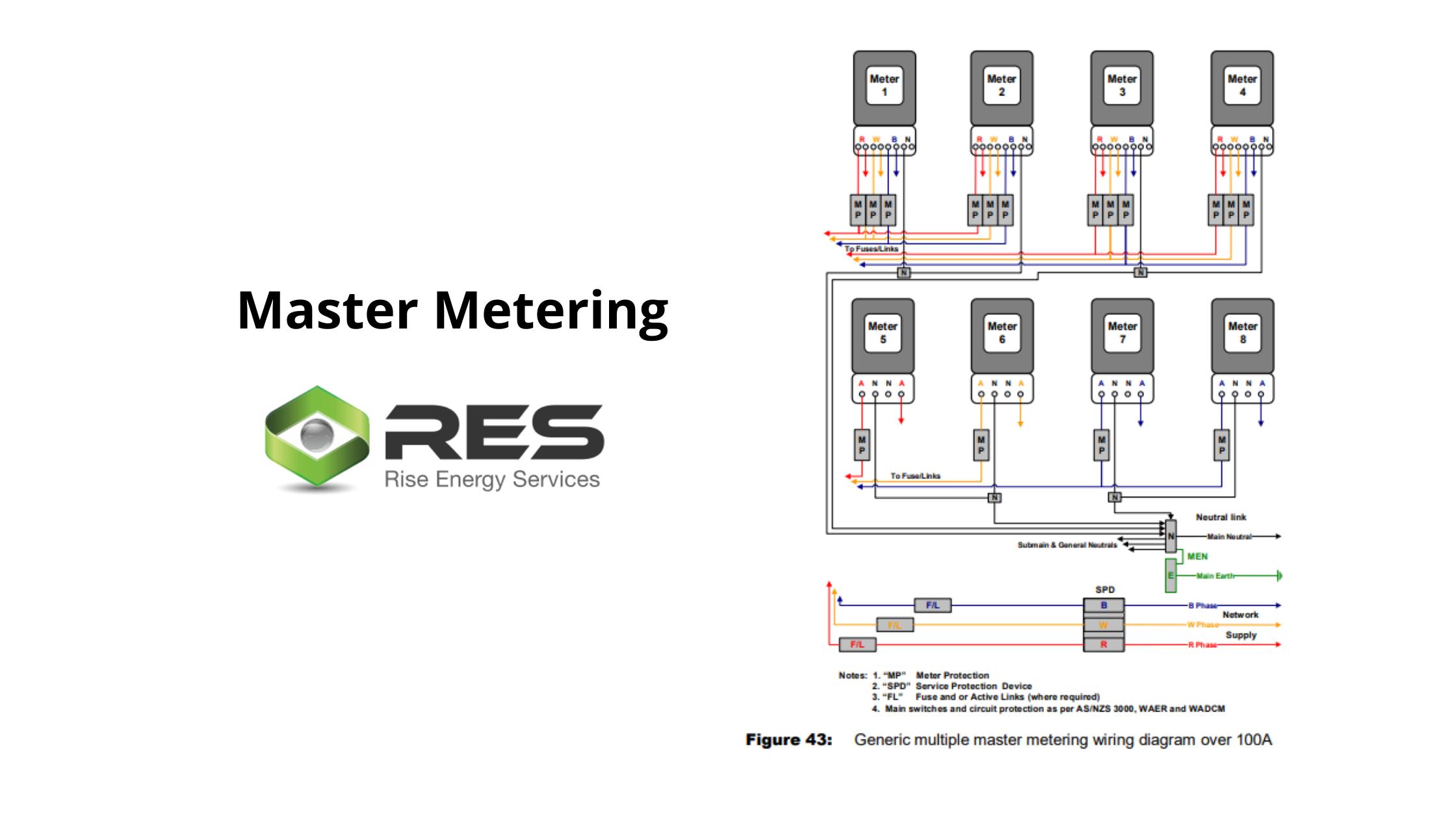 Master Metering