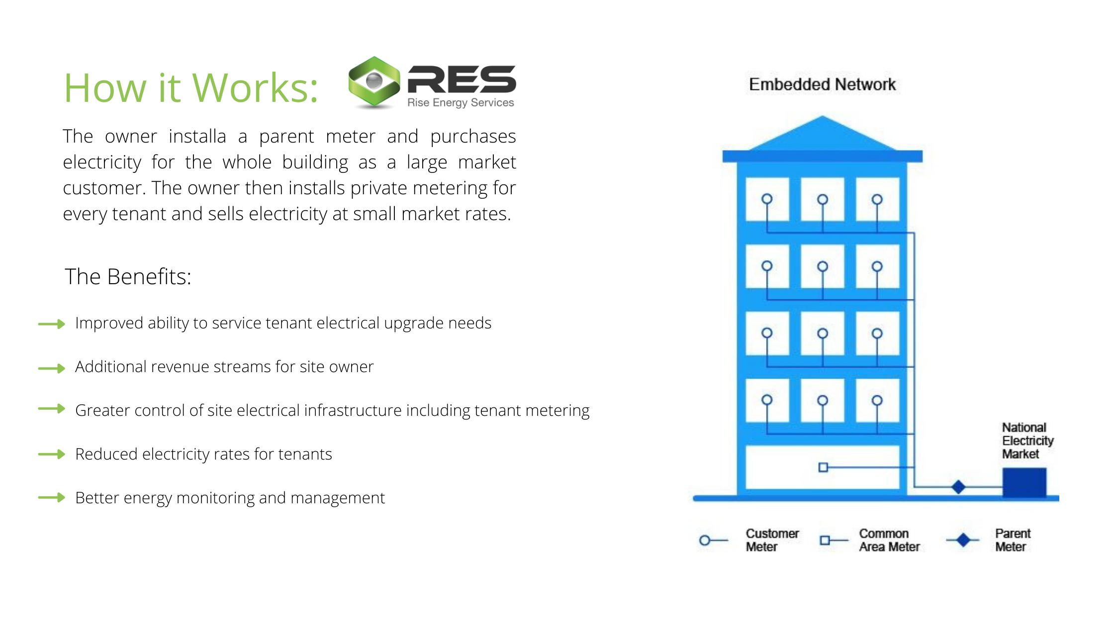 Embedded Network
